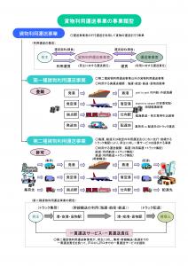 貨物利用運送事業の概要